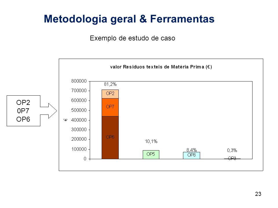 Metodologia geral & Ferramentas 23 OP2 0P7 OP6 Exemplo de estudo de caso