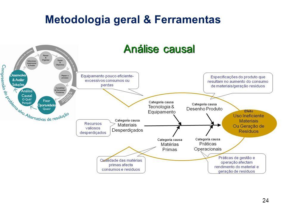 Metodologia geral & Ferramentas 24 Análise causal