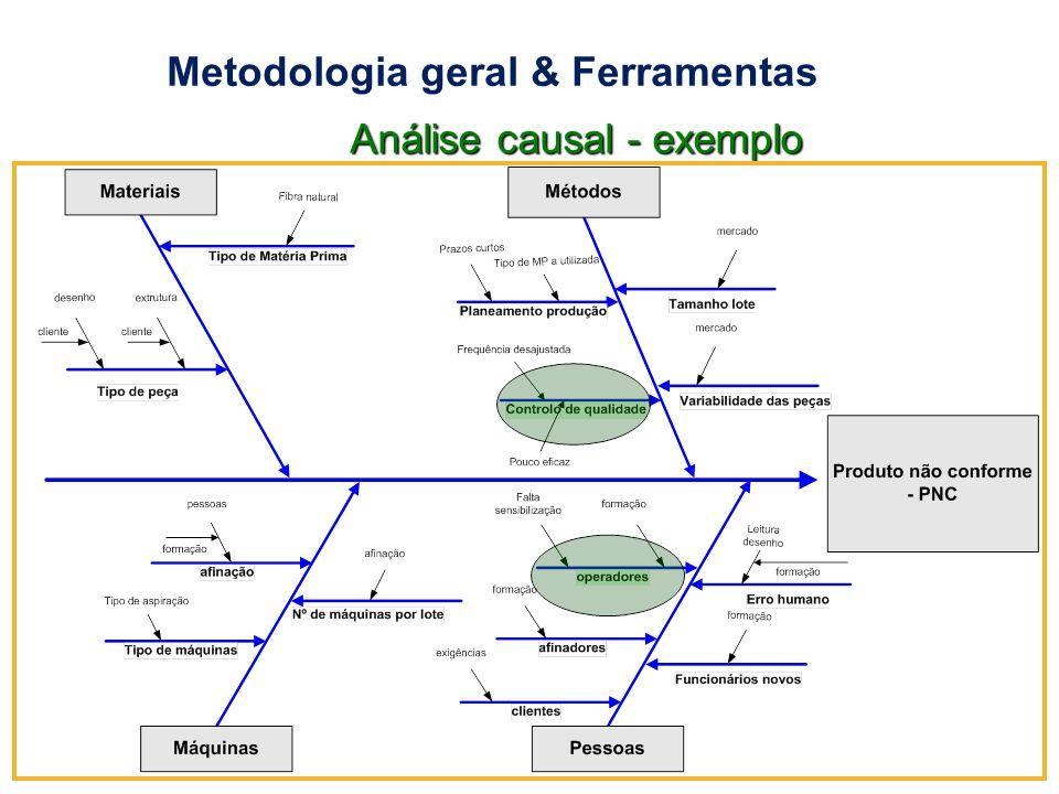 Metodologia geral & Ferramentas 23 de Abril 200925 Análise causal - exemplo