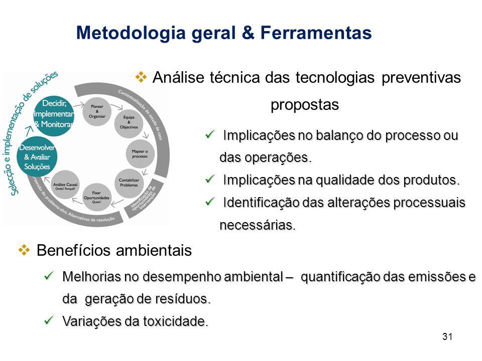 Metodologia geral & Ferramentas Implicações no balanço do processo ou das operações. Implicações no balanço do processo ou das operações. Implicações