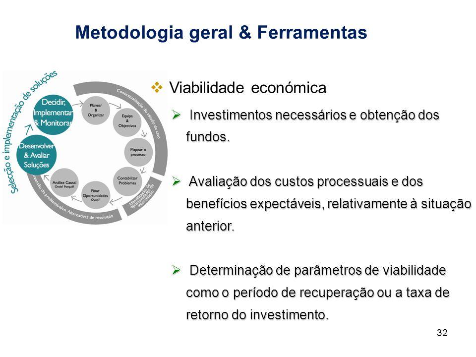 Metodologia geral & Ferramentas Investimentos necessários e obtenção dos fundos. Investimentos necessários e obtenção dos fundos. Avaliação dos custos