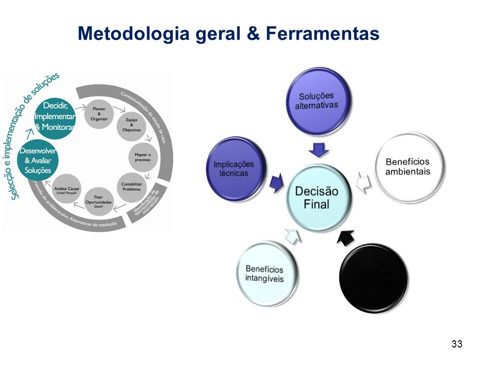 Metodologia geral & Ferramentas 33