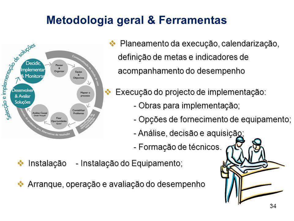 Metodologia geral & Ferramentas 34 Execução do projecto de implementação: Execução do projecto de implementação: - Obras para implementação; - Opções