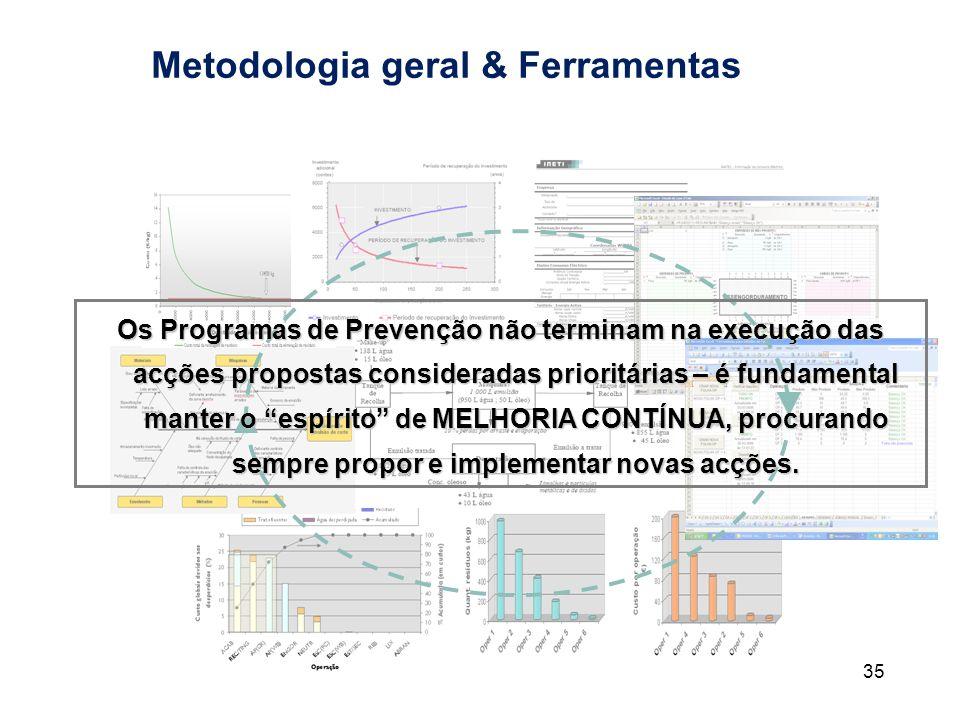 35 Metodologia geral & Ferramentas Os Programas de Prevenção não terminam na execução das acções propostas consideradas prioritárias – é fundamental m