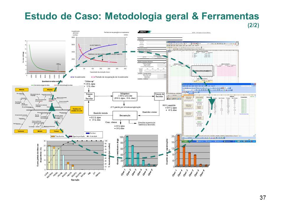 37 Estudo de Caso: Metodologia geral & Ferramentas (2/2)