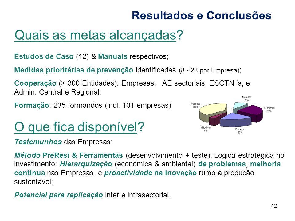 Quais as metas alcançadas? 42 O que fica disponível? Testemunhos das Empresas; Método PreResi & Ferramentas (desenvolvimento + teste); Lógica estratég