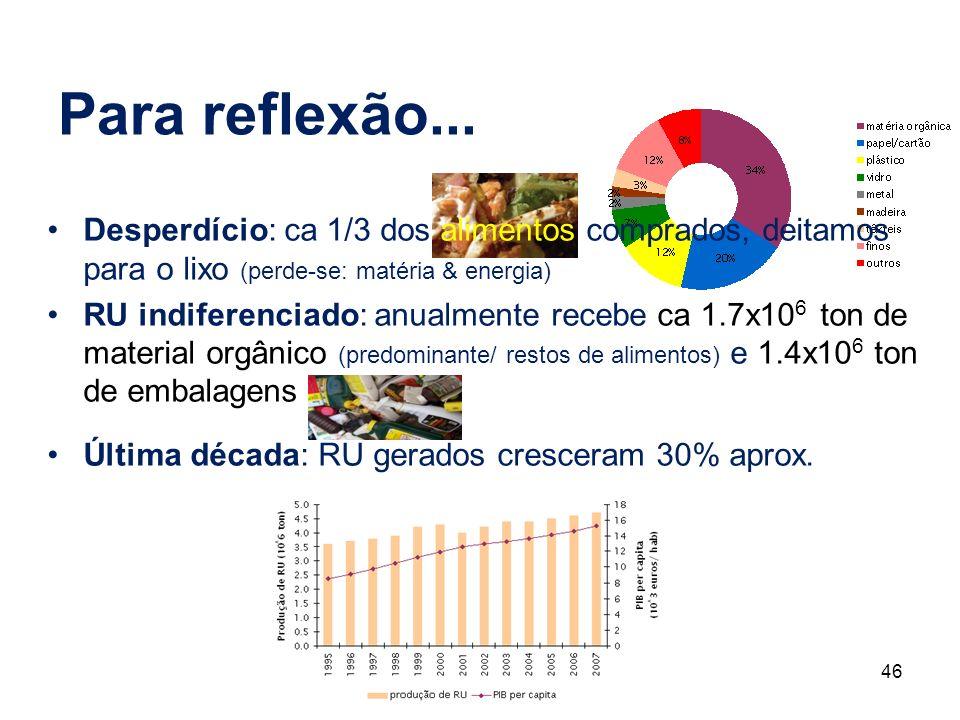 46 Desperdício: ca 1/3 dos alimentos comprados, deitamos para o lixo (perde-se: matéria & energia) RU indiferenciado: anualmente recebe ca 1.7x10 6 to
