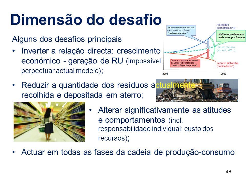 48 Dimensão do desafio Alguns dos desafios principais Inverter a relação directa: crescimento económico - geração de RU (impossível perpectuar actual