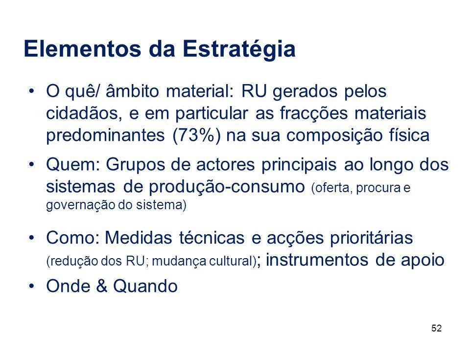 52 Elementos da Estratégia O quê/ âmbito material: RU gerados pelos cidadãos, e em particular as fracções materiais predominantes (73%) na sua composi