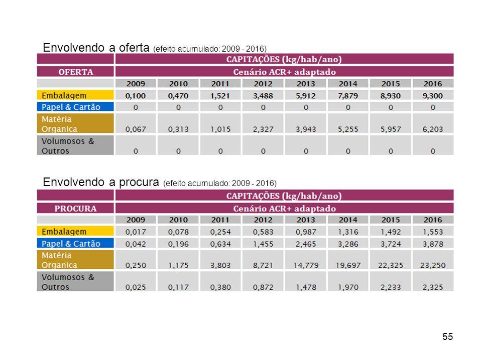 55 Envolvendo a oferta (efeito acumulado: 2009 - 2016) Envolvendo a procura (efeito acumulado: 2009 - 2016)