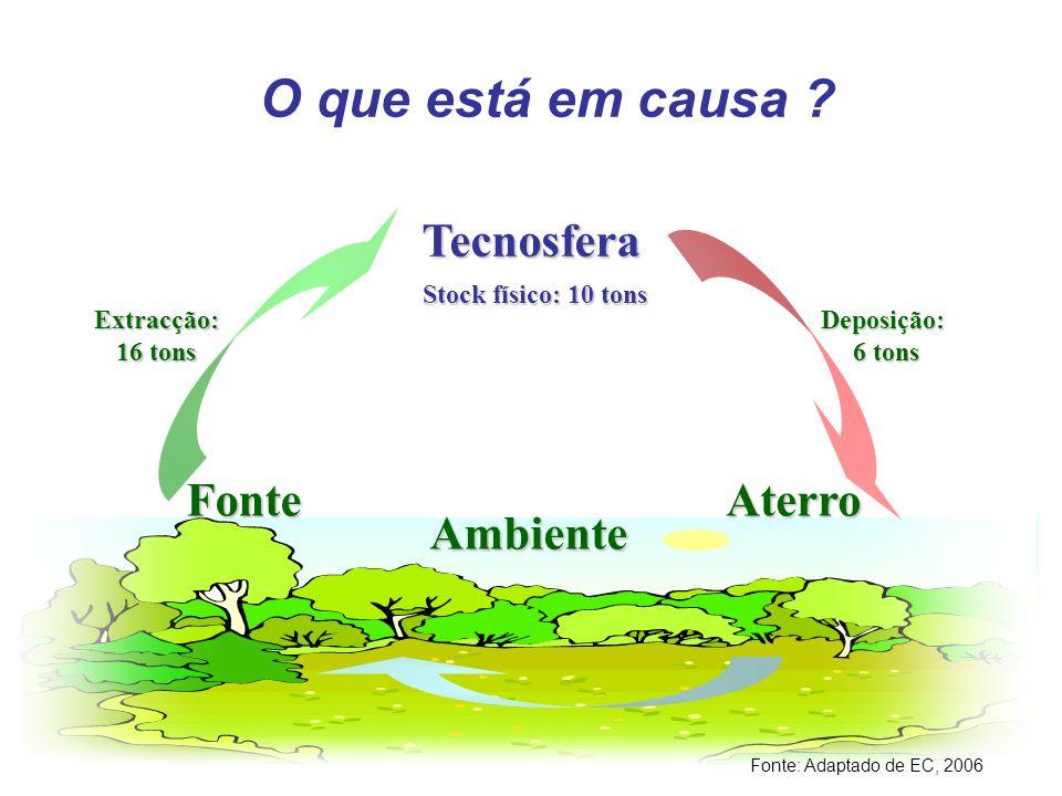 21 de Março de 2007paulo.partidario@ineti.pt7 Ambiente O que está em causa ? FonteAterro Extracção: 16 tons Deposição: 6 tons 6 tons Tecnosfera Stock