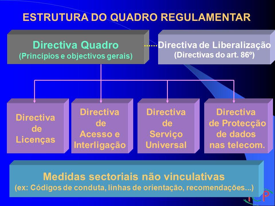 Directiva Quadro (Princípios e objectivos gerais) Directiva de Acesso e Interligação Directiva de Serviço Universal Directiva de Protecção de dados nas telecom.