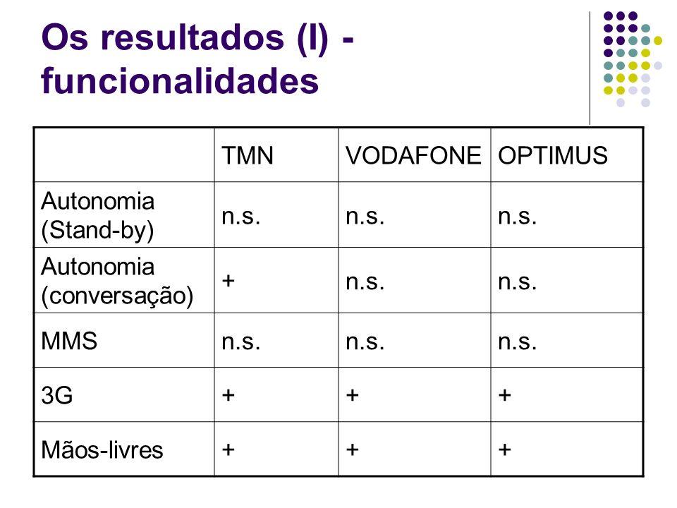Os resultados (I) - funcionalidades TMNVODAFONEOPTIMUS Autonomia (Stand-by) n.s.
