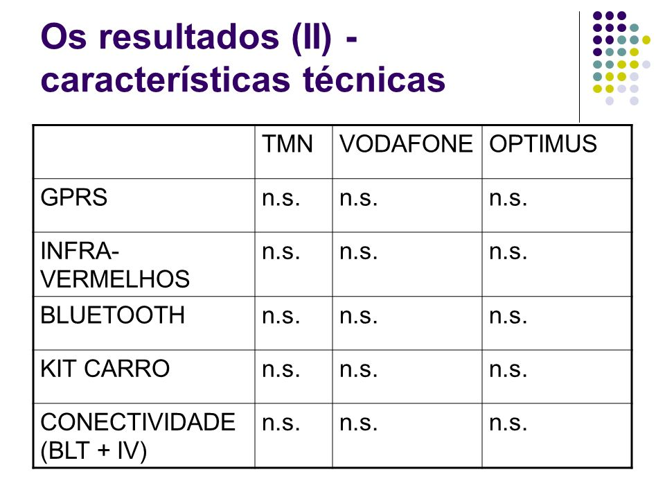 Os resultados (II) - características técnicas TMNVODAFONEOPTIMUS GPRSn.s.