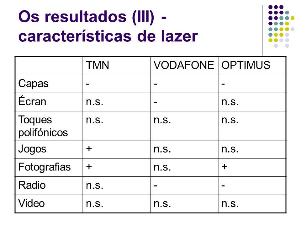 Os resultados (III) - características de lazer TMNVODAFONEOPTIMUS Capas--- Écrann.s.- Toques polifónicos n.s.
