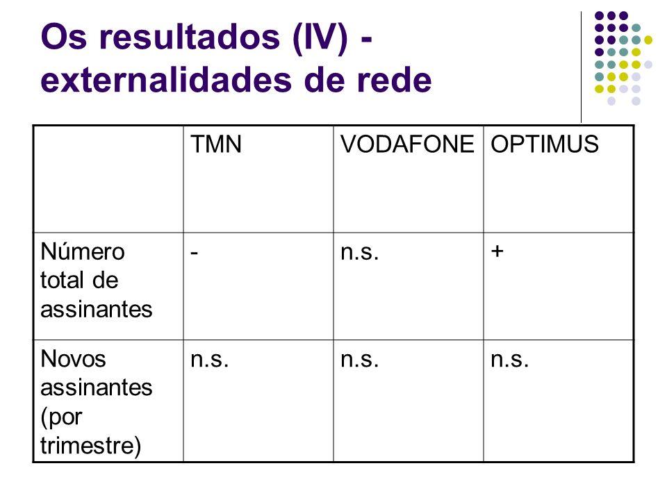 Os resultados (IV) - externalidades de rede TMNVODAFONEOPTIMUS Número total de assinantes -n.s.+ Novos assinantes (por trimestre) n.s.