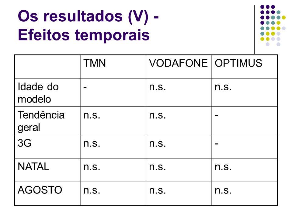 Os resultados (V) - Efeitos temporais TMNVODAFONEOPTIMUS Idade do modelo -n.s.