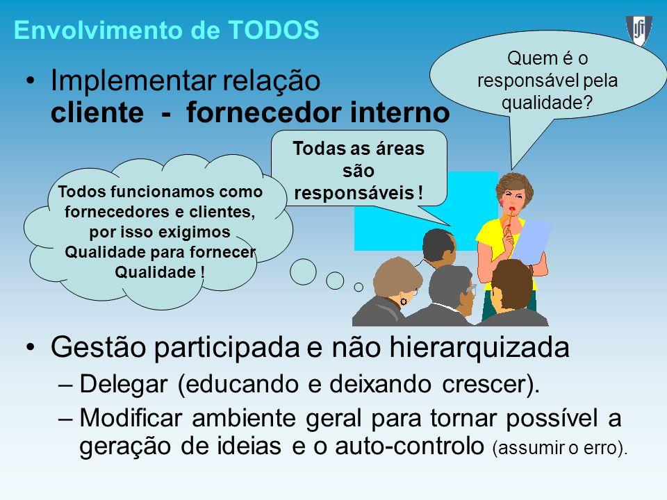 Envolvimento de TODOS Implementar relação cliente - fornecedor interno Gestão participada e não hierarquizada –Delegar (educando e deixando crescer).