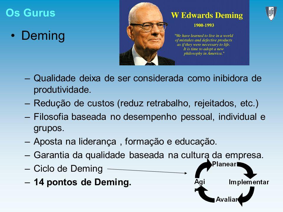 Os Gurus Deming –Qualidade deixa de ser considerada como inibidora de produtividade. –Redução de custos (reduz retrabalho, rejeitados, etc.) –Filosofi
