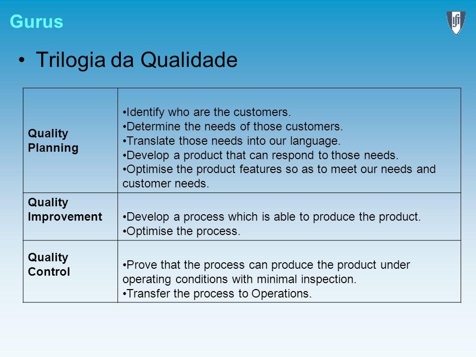 Gurus Trilogia da Qualidade Quality Planning Identify who are the customers. Determine the needs of those customers. Translate those needs into our la