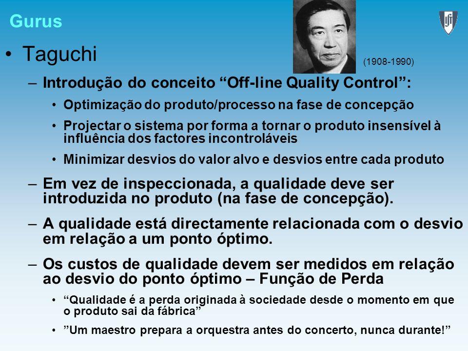 Gurus Taguchi –Introdução do conceito Off-line Quality Control: Optimização do produto/processo na fase de concepção Projectar o sistema por forma a t
