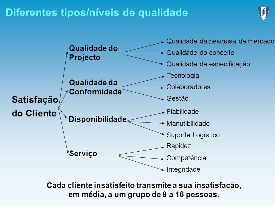Diferentes tipos/níveis de qualidade Satisfação do Cliente Qualidade da pesquisa de mercado Qualidade do conceito Qualidade da especificação Tecnologi