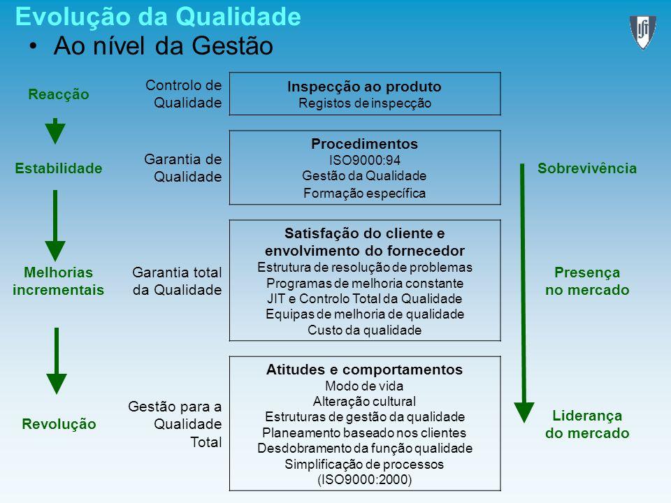 Evolução da Qualidade Ao nível da Gestão Reacção Controlo de Qualidade Inspecção ao produto Registos de inspecção Estabilidade Garantia de Qualidade P