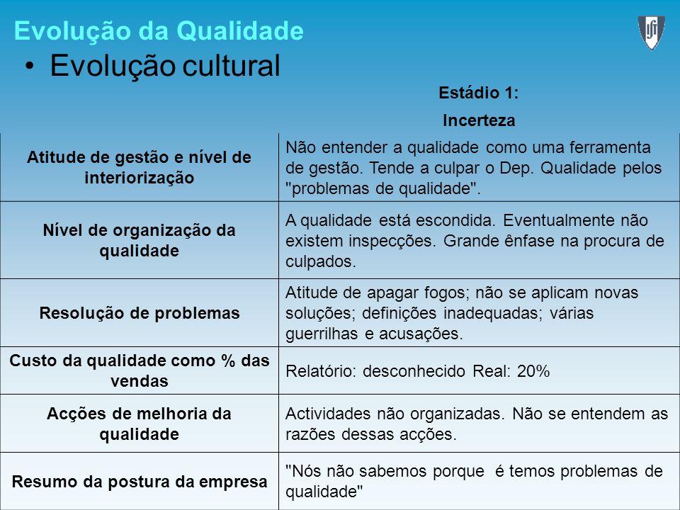 Evolução da Qualidade Evolução cultural Estádio 1: Incerteza Atitude de gestão e nível de interiorização Não entender a qualidade como uma ferramenta
