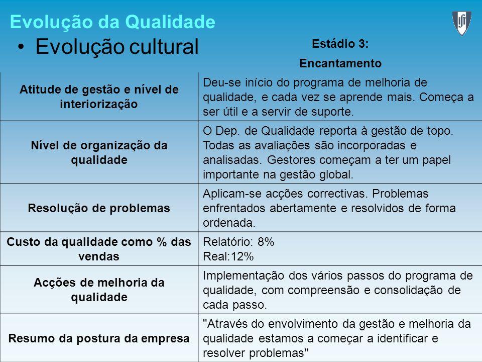Evolução da Qualidade Evolução cultural Estádio 3: Encantamento Atitude de gestão e nível de interiorização Deu-se início do programa de melhoria de q
