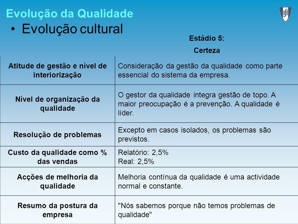 Evolução da Qualidade Evolução cultural Estádio 5: Certeza Atitude de gestão e nível de interiorização Consideração da gestão da qualidade como parte