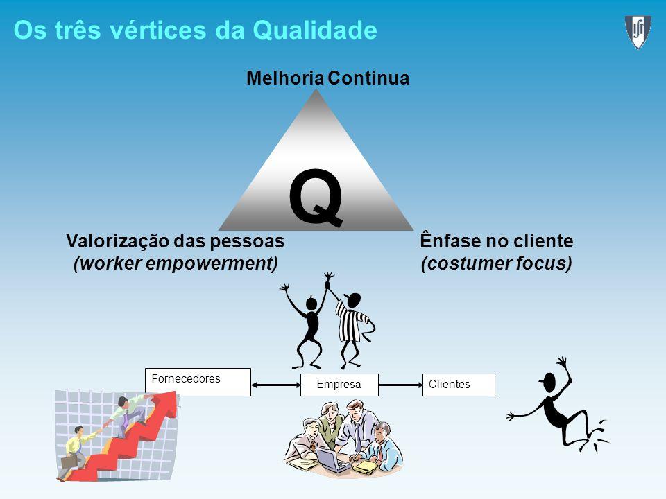 Os três vértices da Qualidade Q Ênfase no cliente (costumer focus) Valorização das pessoas (worker empowerment) Melhoria Contínua Fornecedores Empresa