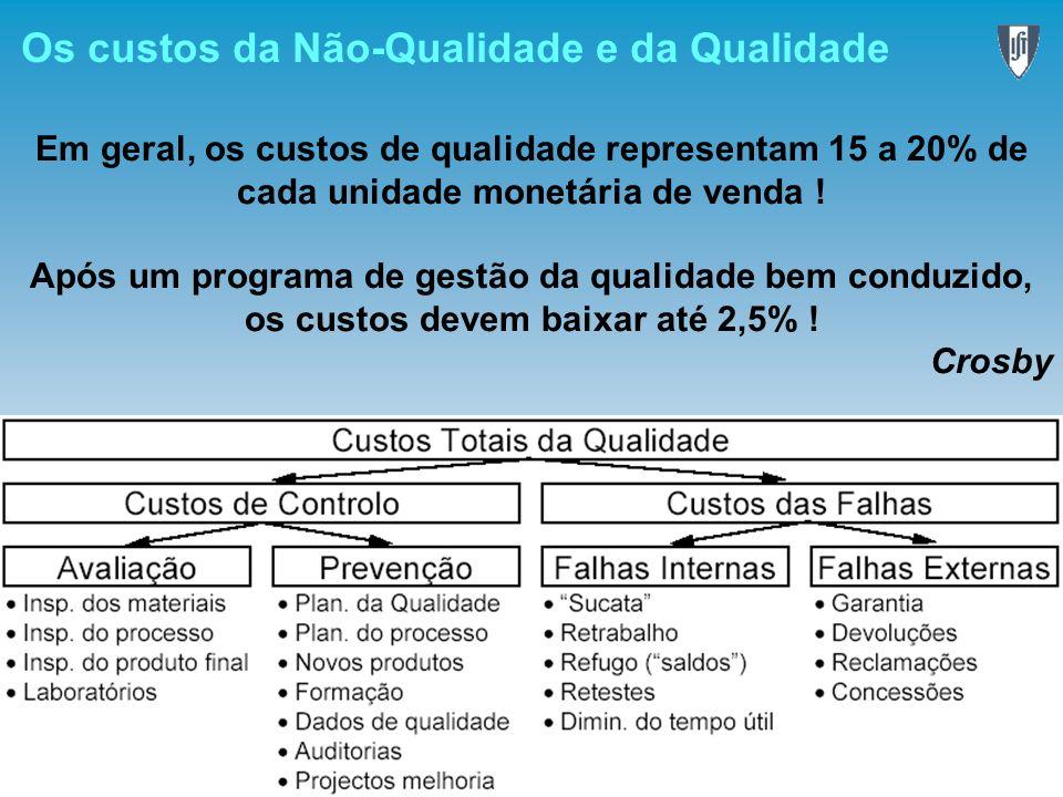Os custos da Não-Qualidade e da Qualidade Em geral, os custos de qualidade representam 15 a 20% de cada unidade monetária de venda ! Após um programa