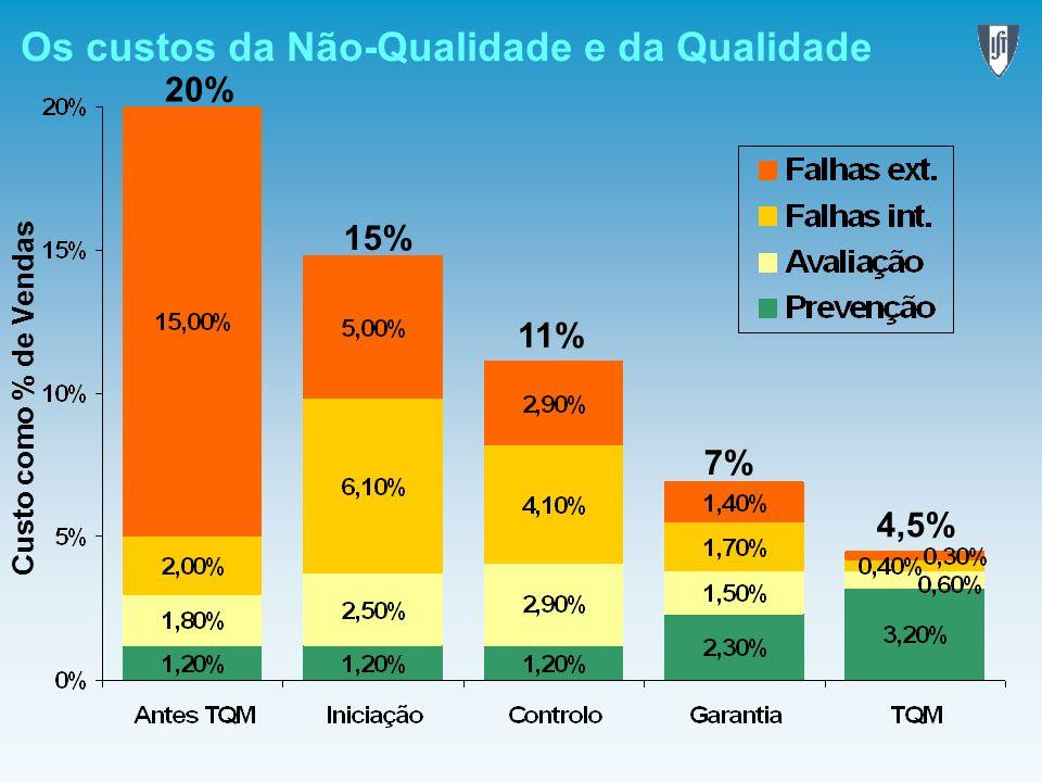 Os custos da Não-Qualidade e da Qualidade 20% 15% 11% 7% 4,5% Custo como % de Vendas