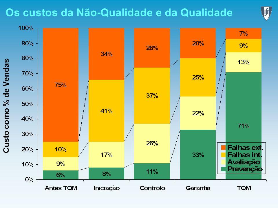 Os custos da Não-Qualidade e da Qualidade Custo como % de Vendas