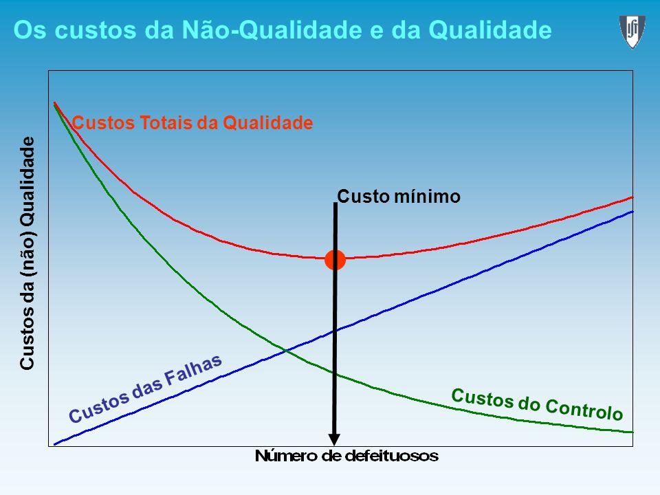 Os custos da Não-Qualidade e da Qualidade Custos da (não) Qualidade Custos das Falhas Custos do Controlo Custos Totais da Qualidade Custo mínimo
