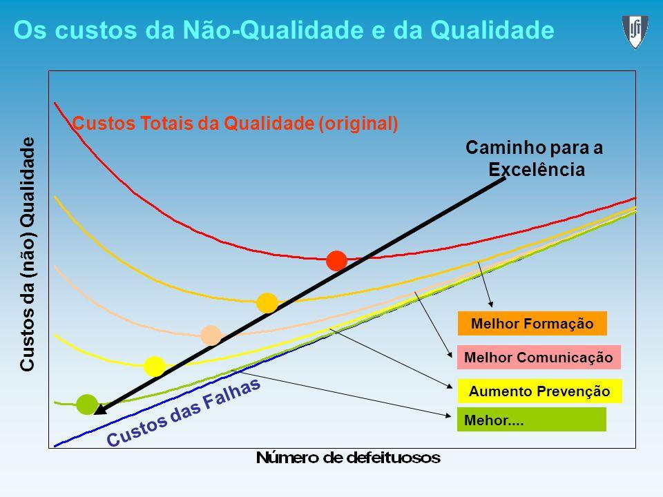Os custos da Não-Qualidade e da Qualidade Custos da (não) Qualidade Custos das Falhas Custos Totais da Qualidade (original) Caminho para a Excelência