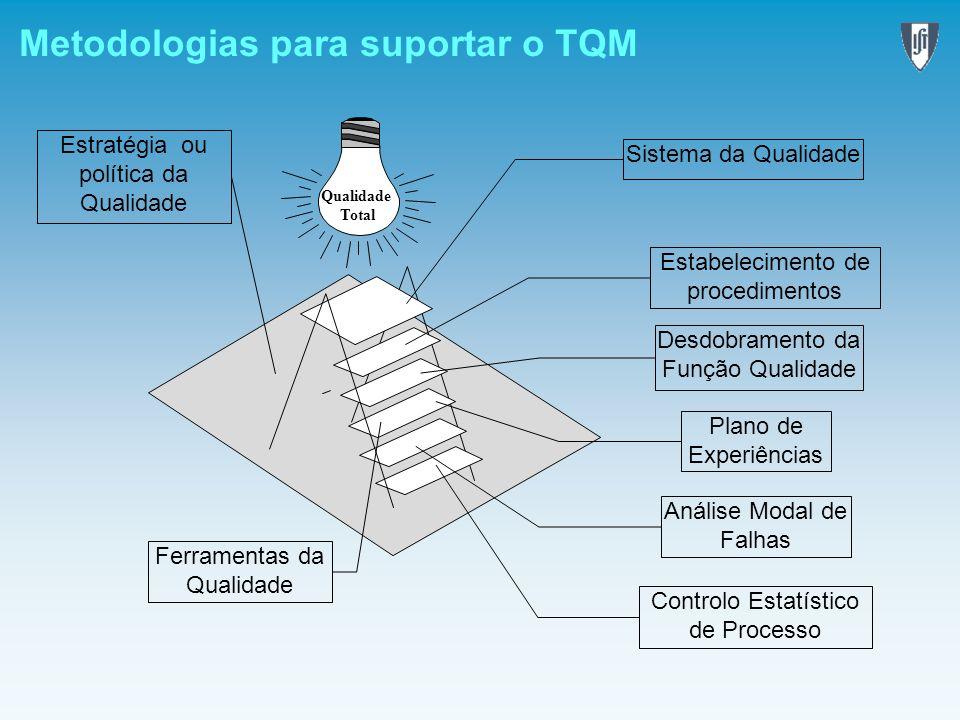Metodologias para suportar o TQM Ferramentas da Qualidade Sistema da Qualidade Análise Modal de Falhas Plano de Experiências Desdobramento da Função Q