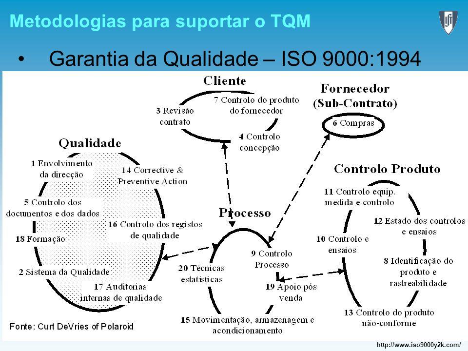 Garantia da Qualidade – ISO 9000:1994 http://www.iso9000y2k.com/