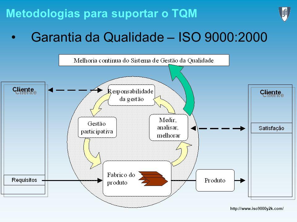 Metodologias para suportar o TQM Garantia da Qualidade – ISO 9000:2000 http://www.iso9000y2k.com/