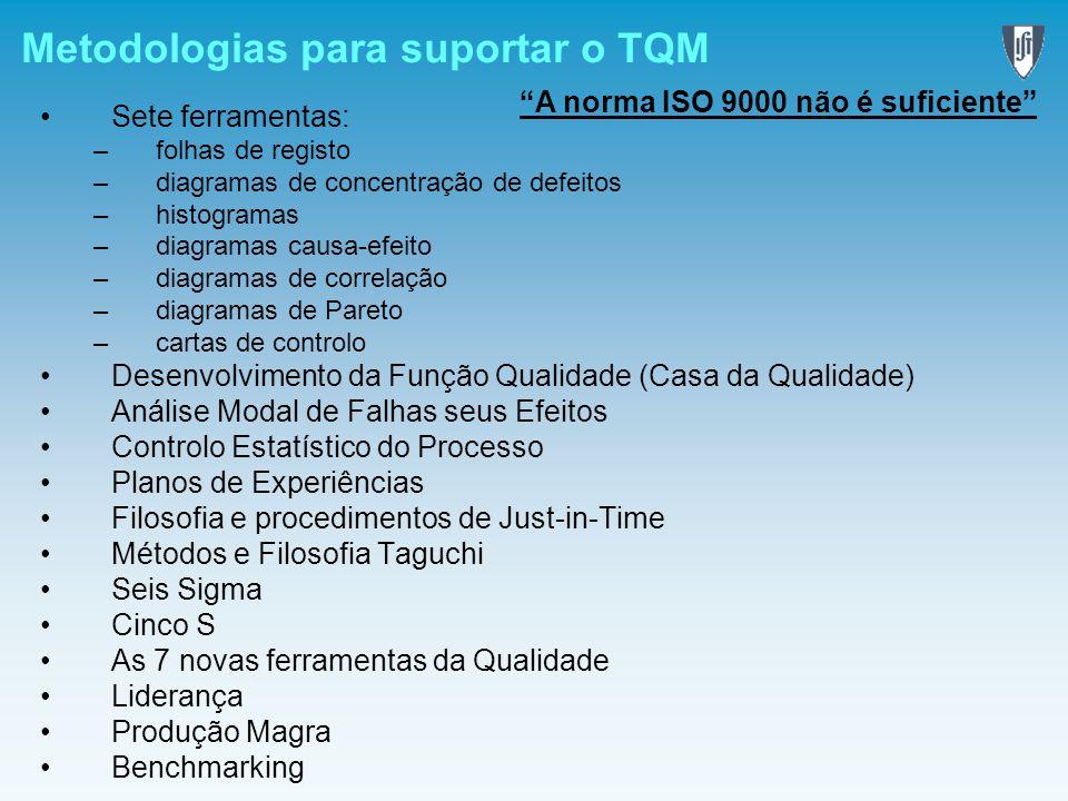 Metodologias para suportar o TQM Sete ferramentas: –folhas de registo –diagramas de concentração de defeitos –histogramas –diagramas causa-efeito –dia