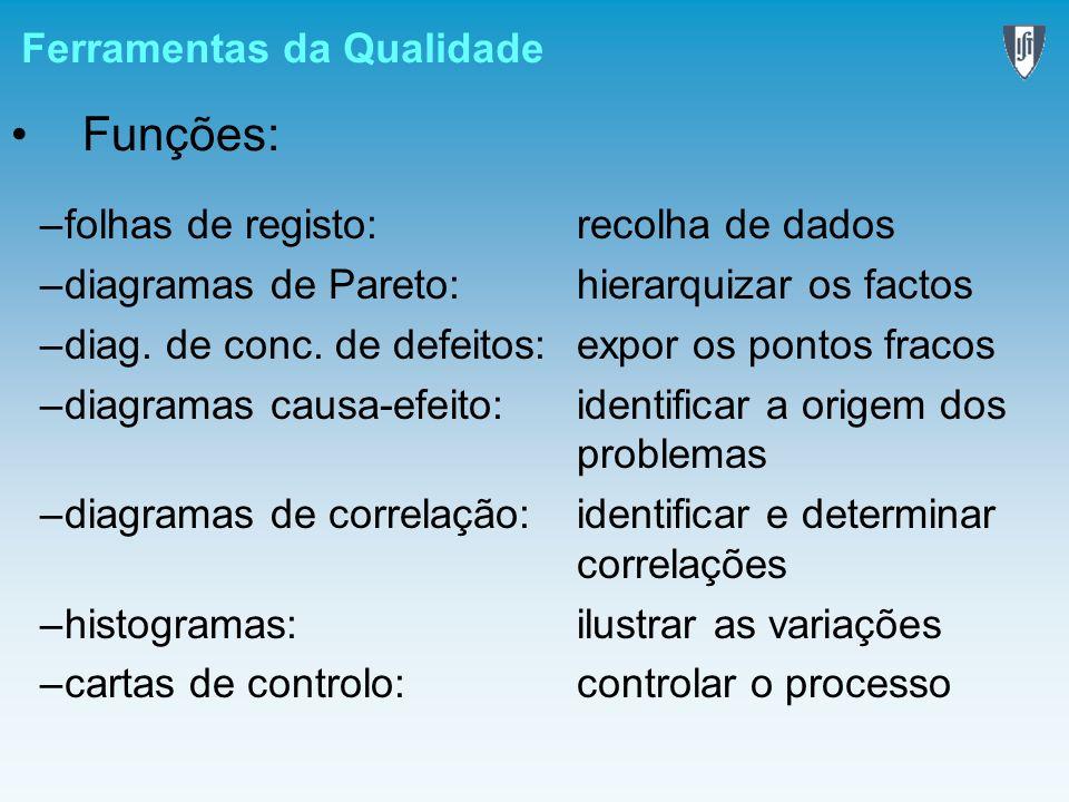 Ferramentas da Qualidade Funções: –folhas de registo:recolha de dados –diagramas de Pareto:hierarquizar os factos –diag. de conc. de defeitos:expor os