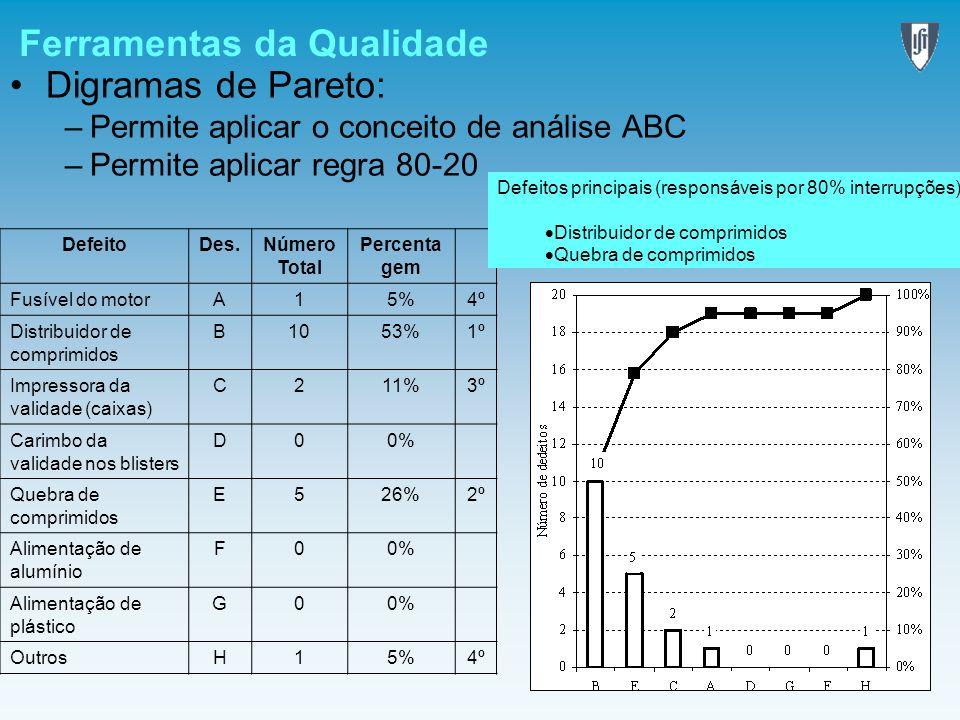 Ferramentas da Qualidade Digramas de Pareto: –Permite aplicar o conceito de análise ABC –Permite aplicar regra 80-20 DefeitoDes.Número Total Percenta