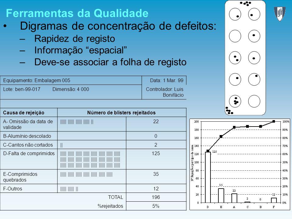 Ferramentas da Qualidade Digramas de concentração de defeitos: –Rapidez de registo –Informação espacial –Deve-se associar a folha de registo Equipamen