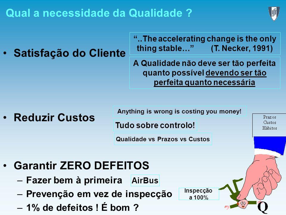 Qual a necessidade da Qualidade ? Satisfação do Cliente Reduzir Custos Garantir ZERO DEFEITOS –Fazer bem à primeira –Prevenção em vez de inspecção –1%