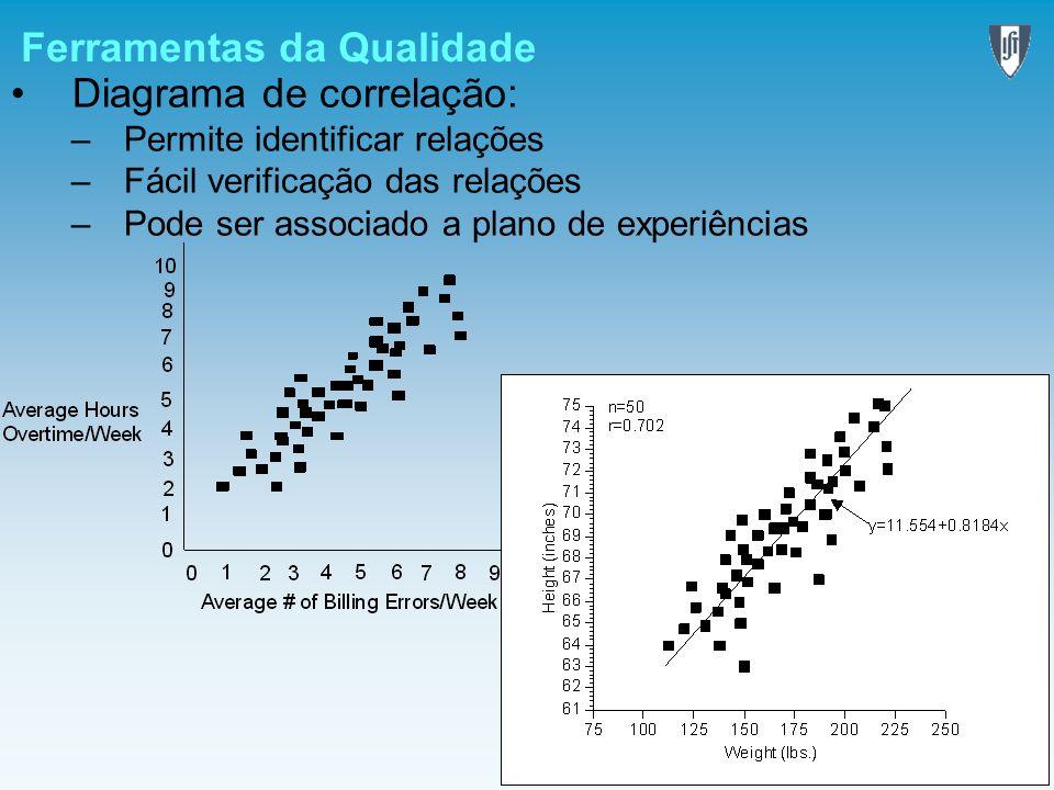 Ferramentas da Qualidade Diagrama de correlação: –Permite identificar relações –Fácil verificação das relações –Pode ser associado a plano de experiên