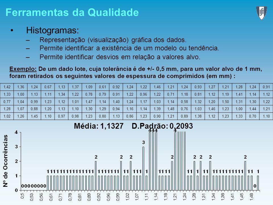 Ferramentas da Qualidade Histogramas: –Representação (visualização) gráfica dos dados. –Permite identificar a existência de um modelo ou tendência. –P