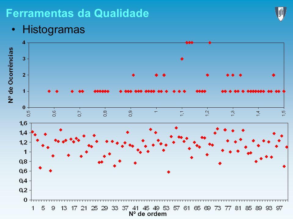 Ferramentas da Qualidade Histogramas Nº de Ocorrências Nº de ordem