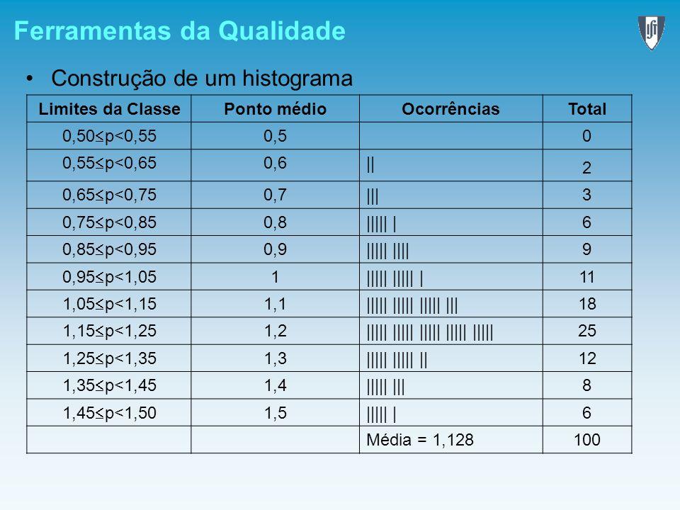 Ferramentas da Qualidade Construção de um histograma Limites da ClassePonto médioOcorrênciasTotal 0,50 p<0,55 0,5 0 0,55 p<0,65 0,6|| 2 0,65 p<0,75 0,