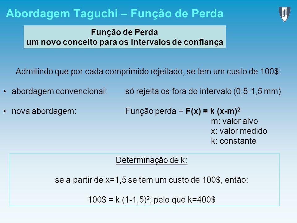 Abordagem Taguchi – Função de Perda Função de Perda um novo conceito para os intervalos de confiança Admitindo que por cada comprimido rejeitado, se t