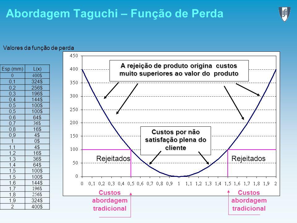 Abordagem Taguchi – Função de Perda A rejeição de produto origina custos muito superiores ao valor do produto Custos por não satisfação plena do clien
